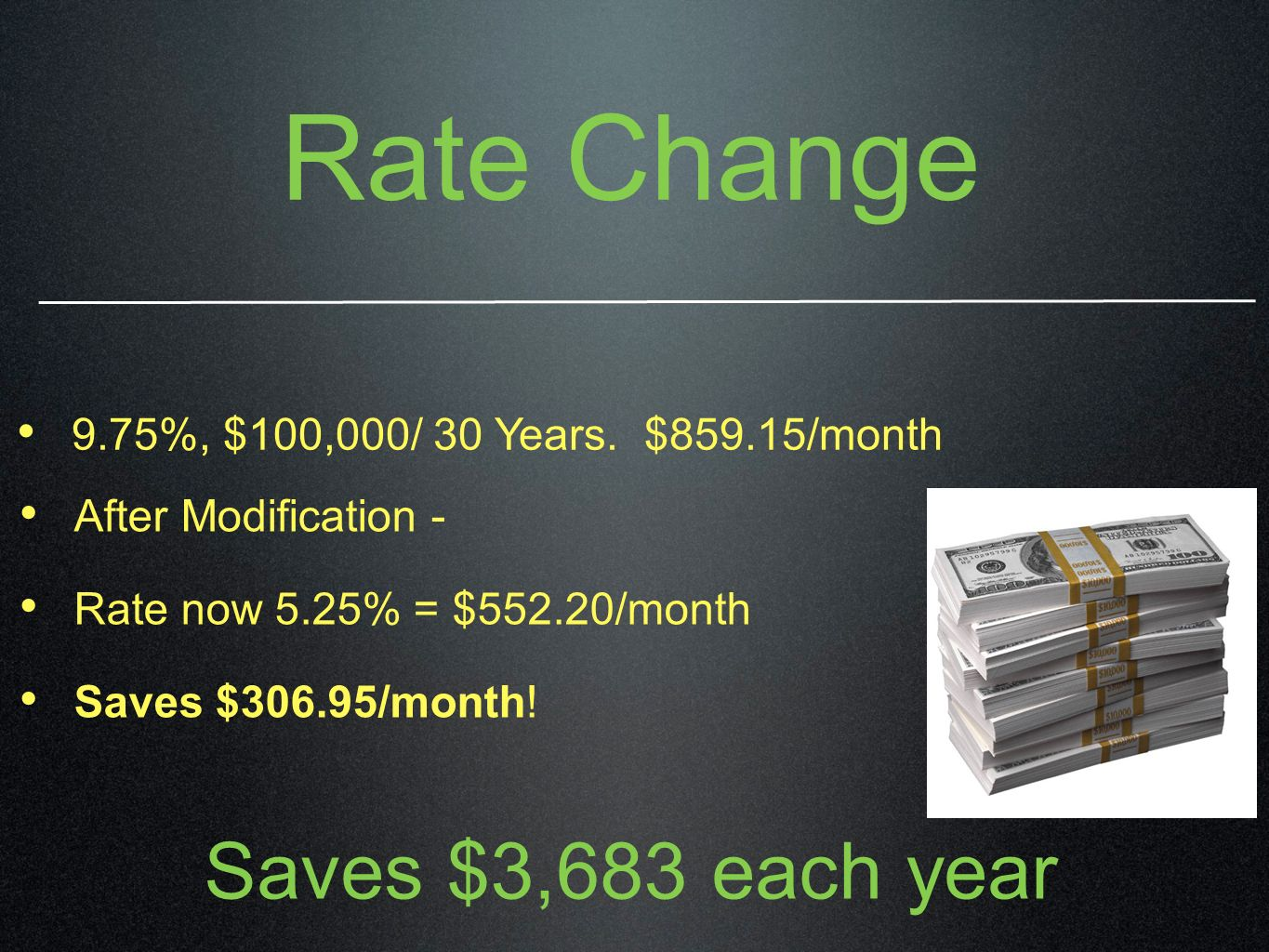 Rate Change After Modification - Rate now 5.25% = $552.20/month Saves $306.95/month! 9.75%, $100,000/ 30 Years. $859.15/month Saves $3,683 each year