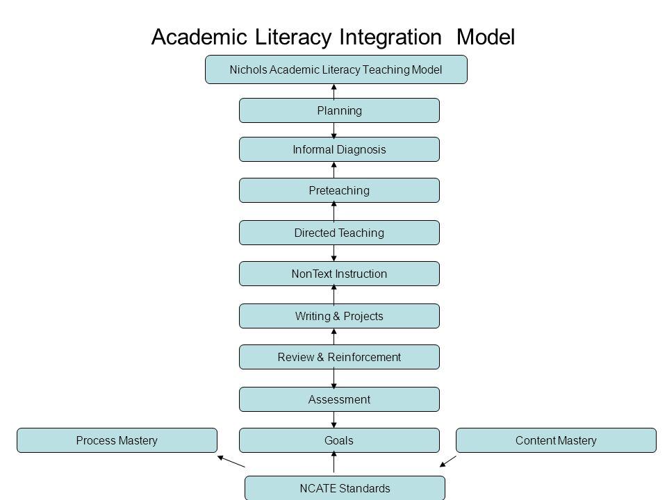 Academic Literacy Integration Model Nichols Academic Literacy Teaching Model Planning Informal Diagnosis Preteaching Directed Teaching NonText Instruc