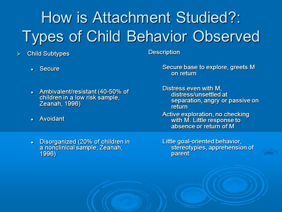 How is Attachment Studied?: Types of Child Behavior Observed Child Subtypes Child Subtypes Secure Secure Ambivalent/resistant (40-50% of children in a low risk sample, Zeanah, 1996) Ambivalent/resistant (40-50% of children in a low risk sample, Zeanah, 1996) Avoidant Avoidant Disorganized (20% of children in a nonclinical sample, Zeanah, 1996) Disorganized (20% of children in a nonclinical sample, Zeanah, 1996) Description Secure base to explore, greets M on return Distress even with M, distress/unsettled at separation, angry or passive on return Active exploration, no checking with M.