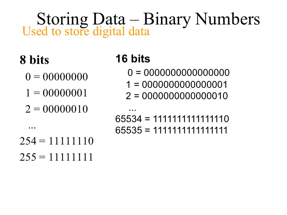 Storing Data – Binary Numbers 8 bits 0 = 00000000 1 = 00000001 2 = 00000010... 254 = 11111110 255 = 11111111 16 bits 0 = 0000000000000000 1 = 00000000