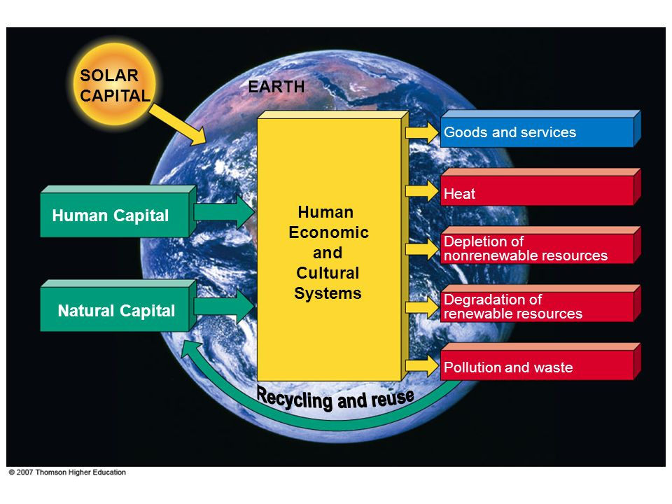 Depletion of nonrenewable resources SOLAR CAPITAL Human Capital Human Economic and Cultural Systems Pollution and waste Degradation of renewable resou