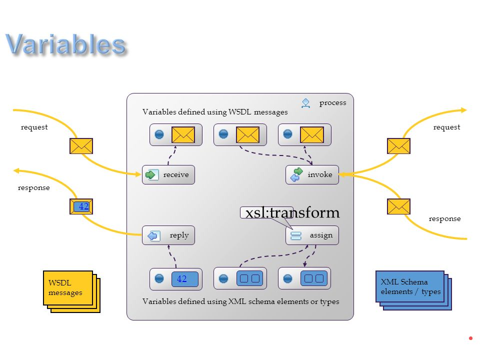 Variable construct is used to state information related to workflow logic Variables can contain entire messages and data sets formatted as XML schema