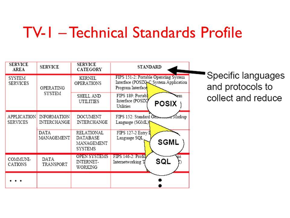 SV-1 – System Interface Description