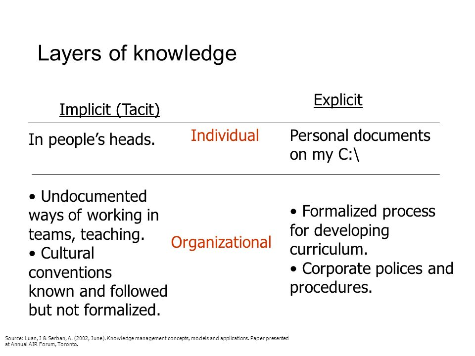 Two types of knowledge Explicit knowledge Formal or codified Documents: reports, policy manuals, white papers, standard procedures Databases Books, ma