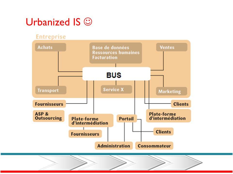 Non-Urbanized IS