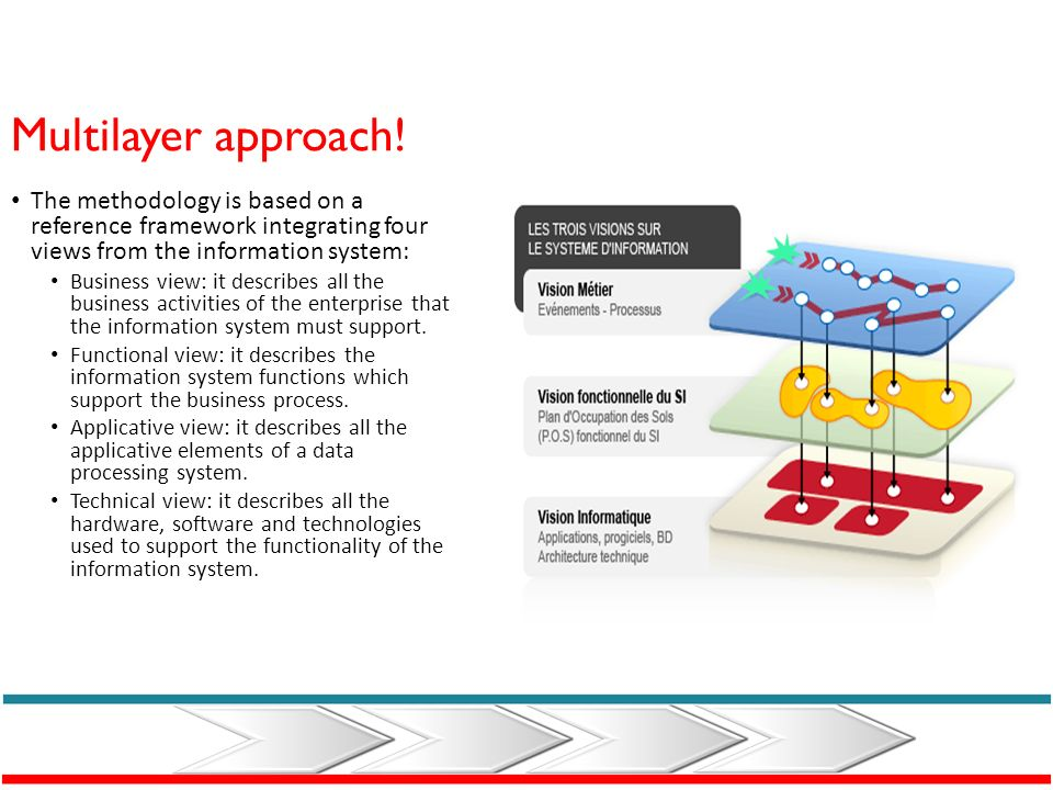 Multilayer approach
