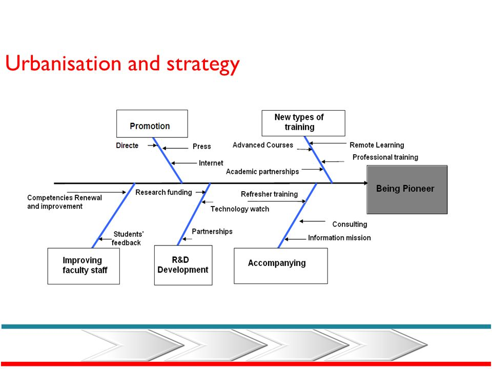 Ishikawa diagram The strategy is modelled by a hierarchy of goals represented by ISHIKAWA diagrams, breaking up them into sub-objectives until reachin