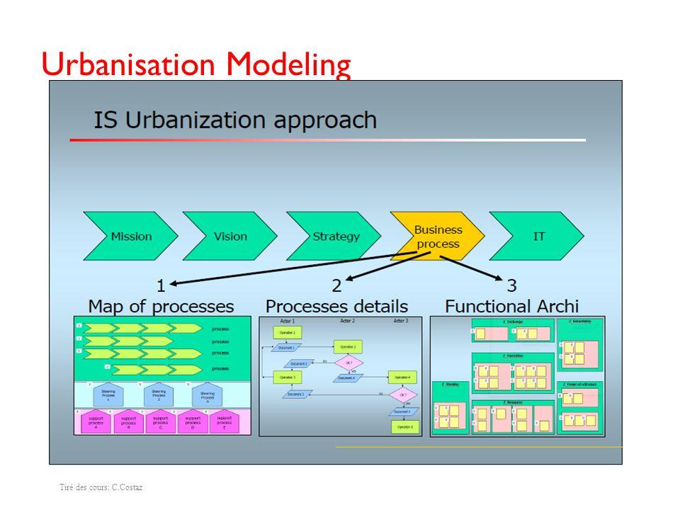 Urbanisation and BP Tiré des cours: C. Costaz