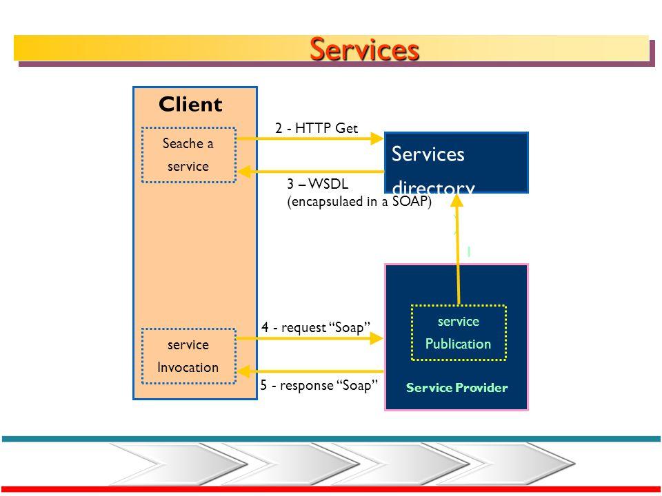SOA « typical » standards UDDI: Universal Description, Discovery and Integration. WSDL: Web Services Description Language. SOAP: Simple Object Access