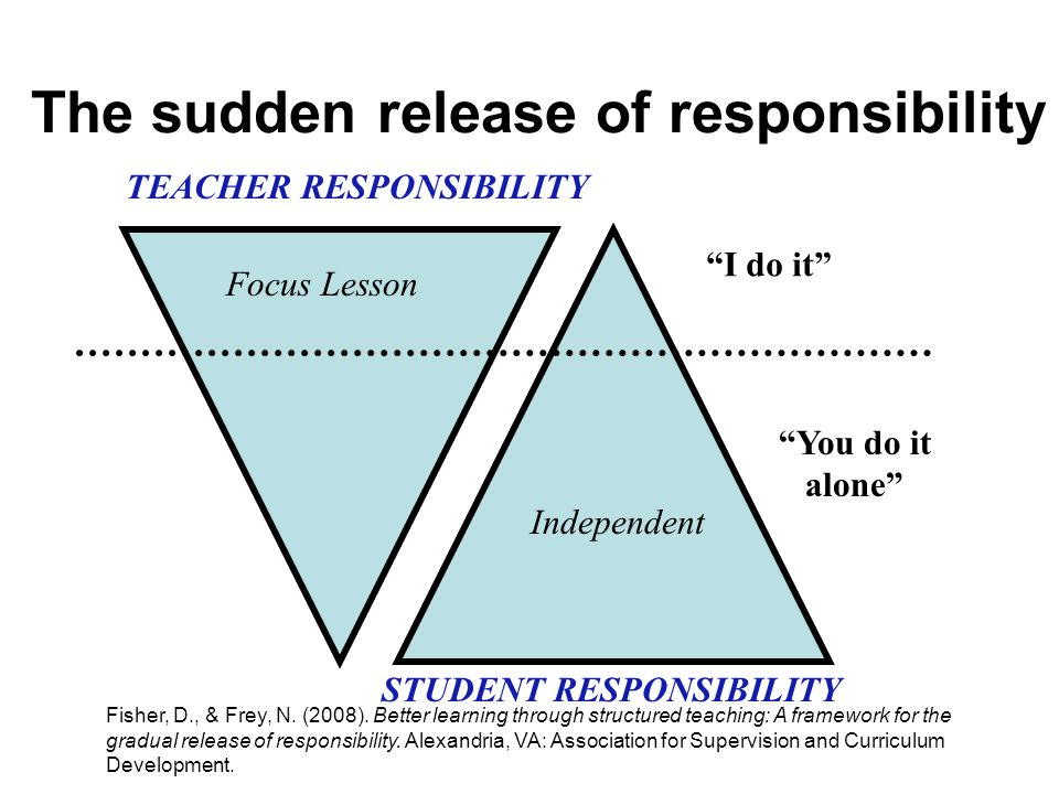 The sudden release of responsibility TEACHER RESPONSIBILITY STUDENT RESPONSIBILITY Focus Lesson I do it Independent You do it alone Fisher, D., & Frey, N.