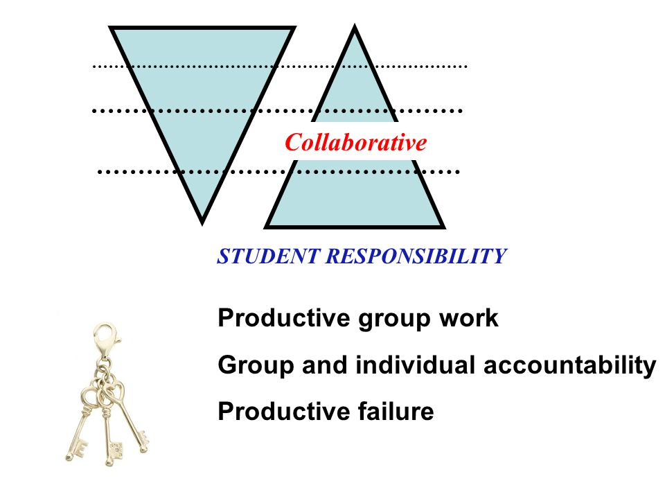 STUDENT RESPONSIBILITY Productive group work Group and individual accountability Productive failure Collaborative