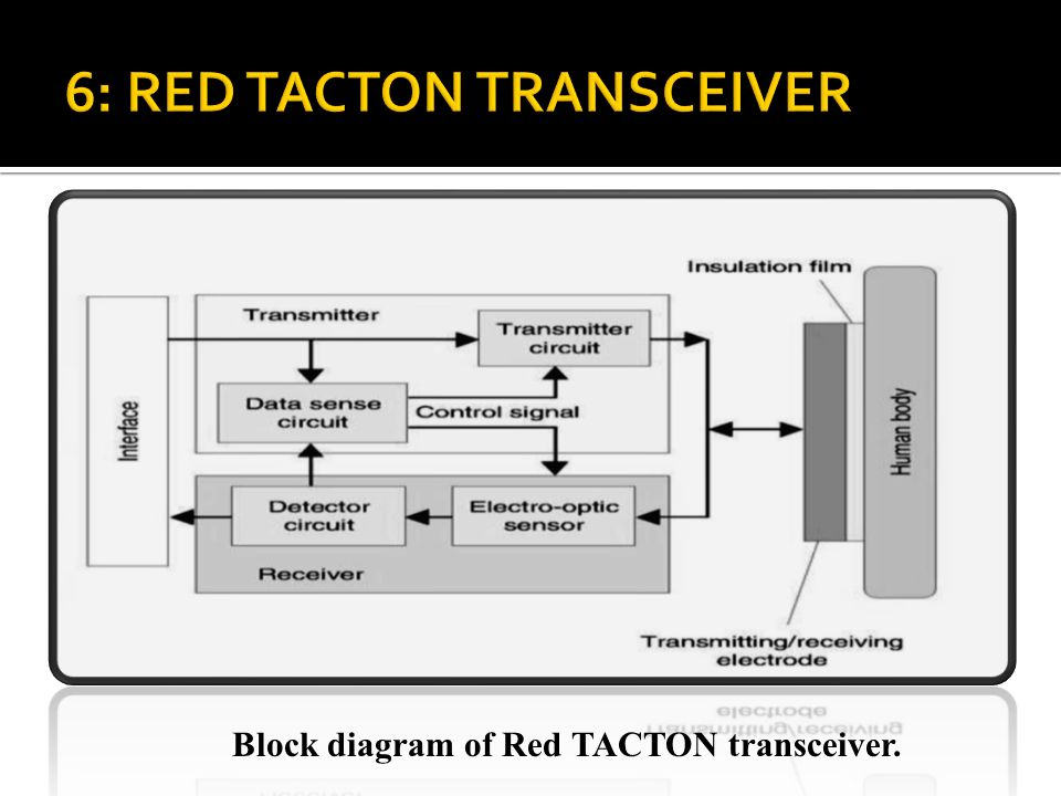 RedTacton relies upon the principle that the optical properties of an electro-optic crystal can vary according to the changes of a weak electric field