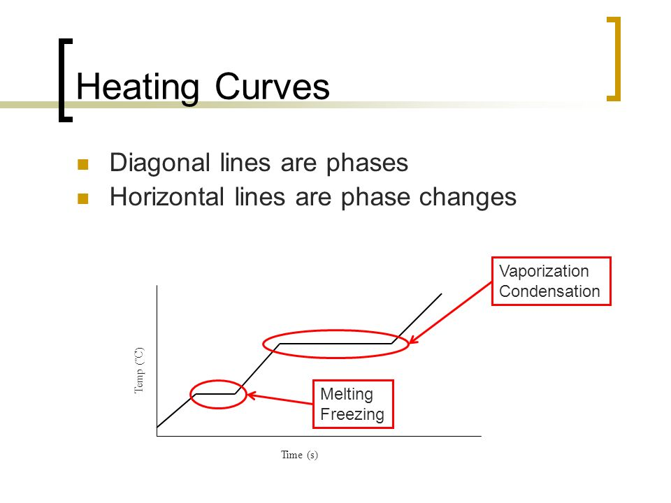 Heating Curves Diagonal lines are phases Horizontal lines are phase changes Time (s) Temp (˚C) Vaporization Condensation Melting Freezing