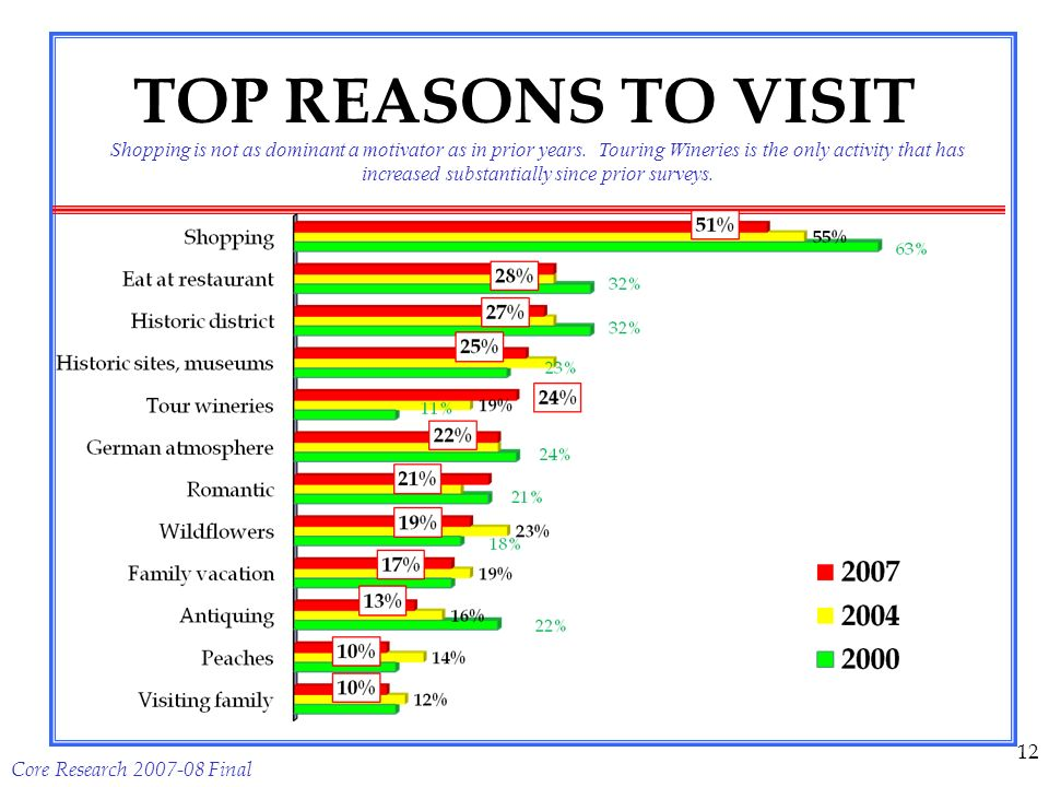 Core Research 2007-08 Final 12 TOP REASONS TO VISIT Shopping is not as dominant a motivator as in prior years.