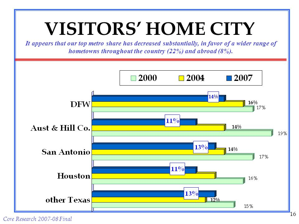 Core Research 2007-08 Final 16 VISITORS HOME CITY It appears that our top metro share has decreased substantially, in favor of a wider range of hometowns throughout the country (22%) and abroad (8%).