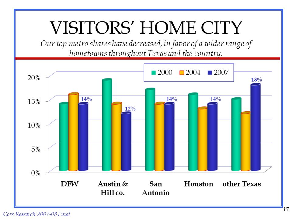 VISITORS HOME CITY Our top metro shares have decreased, in favor of a wider range of hometowns throughout Texas and the country.