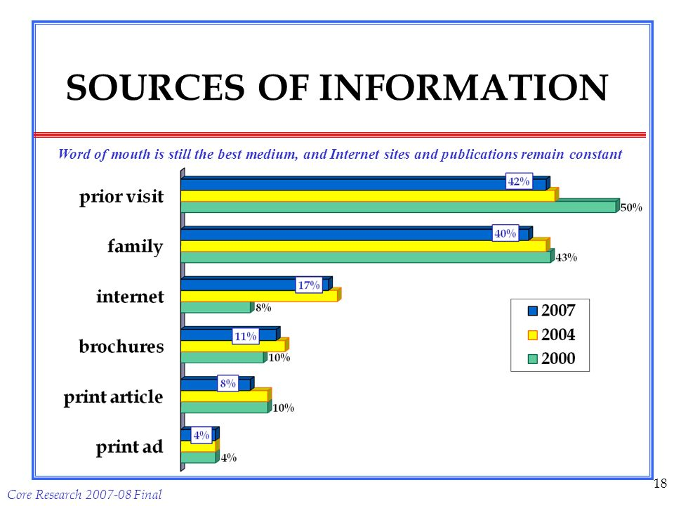 Core Research 2007-08 Final 18 SOURCES OF INFORMATION Word of mouth is still the best medium, and Internet sites and publications remain constant