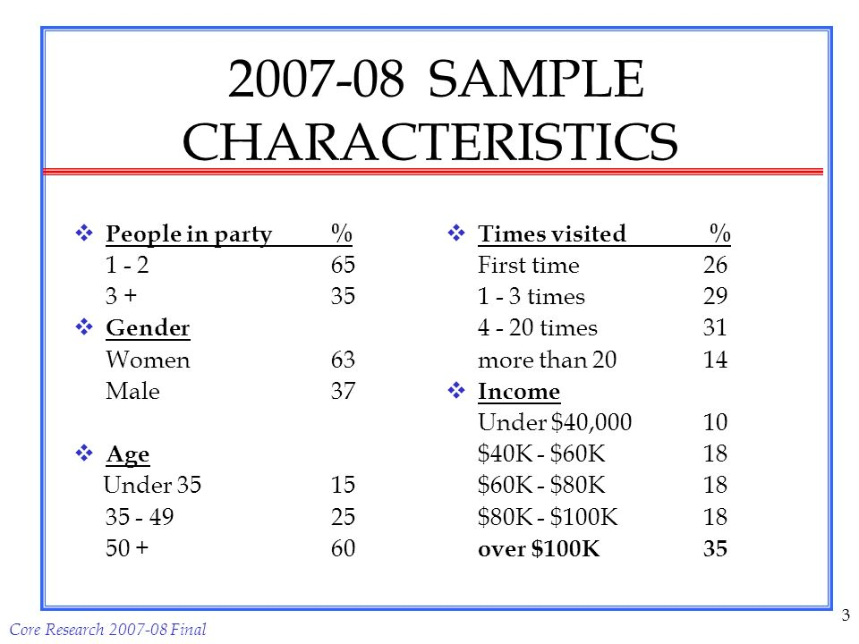 Core Research 2007-08 Final 3 2007-08 SAMPLE CHARACTERISTICS People in party % 1 - 265 3 +35 Gender Women63 Male37 Age Under 35 15 35 - 4925 50 +60 Times visited % First time26 1 - 3 times29 4 - 20 times31 more than 2014 Income Under $40,00010 $40K - $60K18 $60K - $80K18 $80K - $100K18 over $100K35