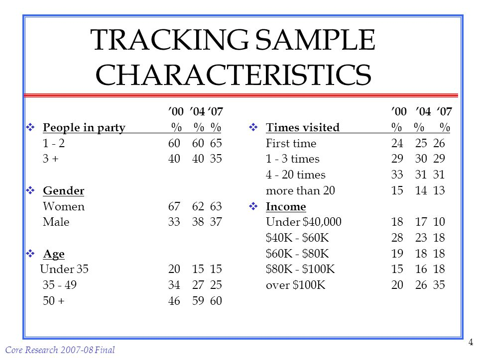 Core Research 2007-08 Final 4 TRACKING SAMPLE CHARACTERISTICS 00 04 07 People in party % % % 1 - 260 60 65 3 +40 40 35 Gender Women67 62 63 Male33 38 37 Age Under 35 20 15 15 35 - 4934 27 25 50 +46 59 60 00 04 07 Times visited % % % First time24 25 26 1 - 3 times29 30 29 4 - 20 times33 31 31 more than 2015 14 13 Income Under $40,00018 17 10 $40K - $60K28 23 18 $60K - $80K19 18 18 $80K - $100K15 16 18 over $100K20 26 35