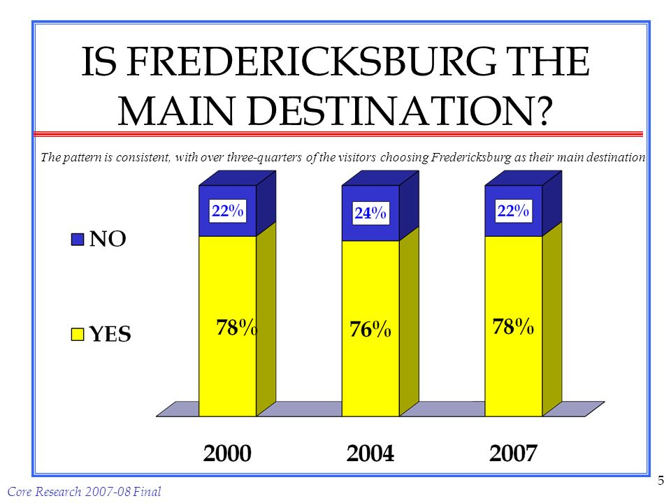 Core Research 2007-08 Final 5 IS FREDERICKSBURG THE MAIN DESTINATION.