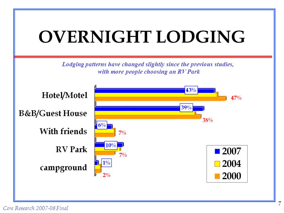 Core Research Final 7 OVERNIGHT LODGING Lodging patterns have changed slightly since the previous studies, with more people choosing an RV Park