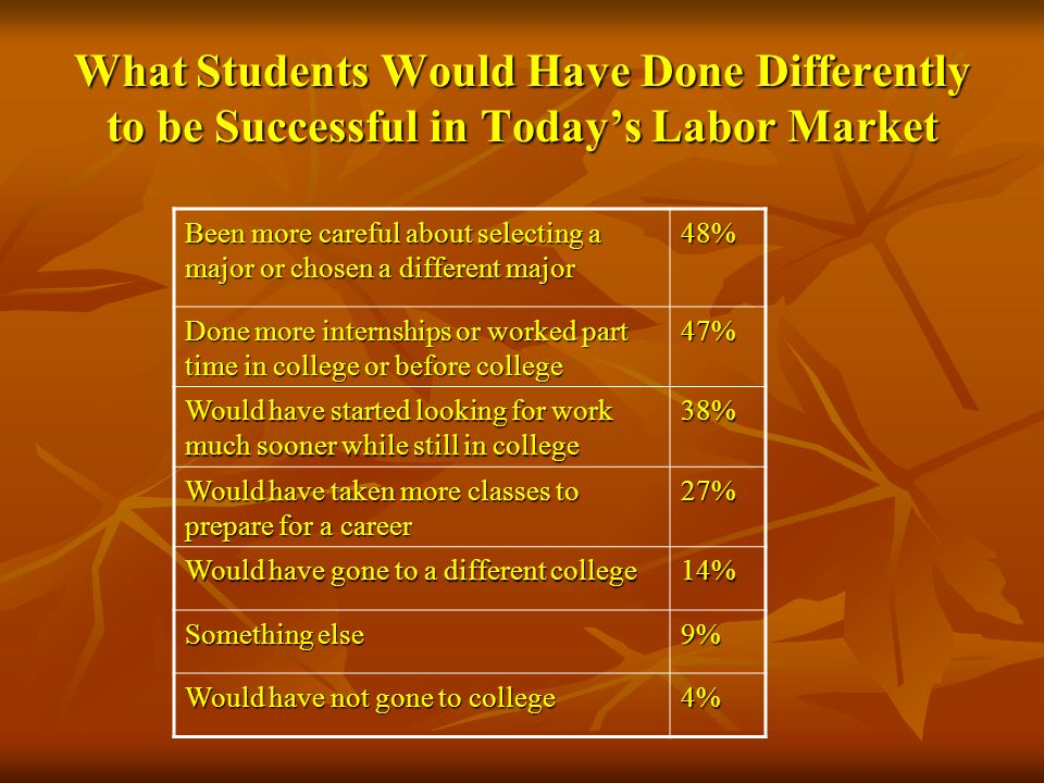 What Students Would Have Done Differently to be Successful in Todays Labor Market Been more careful about selecting a major or chosen a different majo