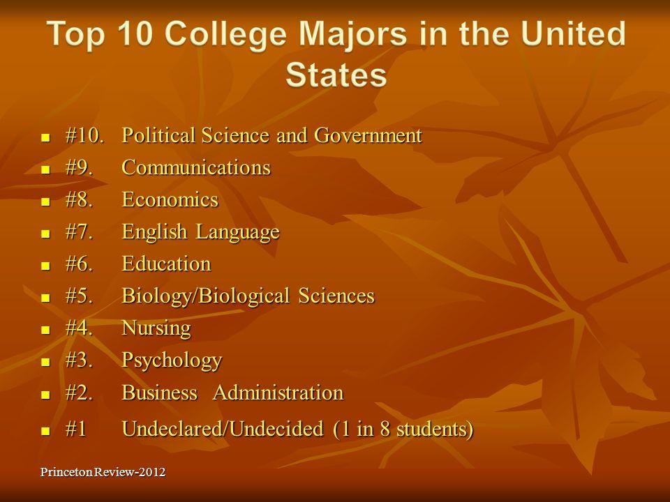 #10. Political Science and Government #10. Political Science and Government #9. Communications #9. Communications #8. Economics #8. Economics #7. Engl