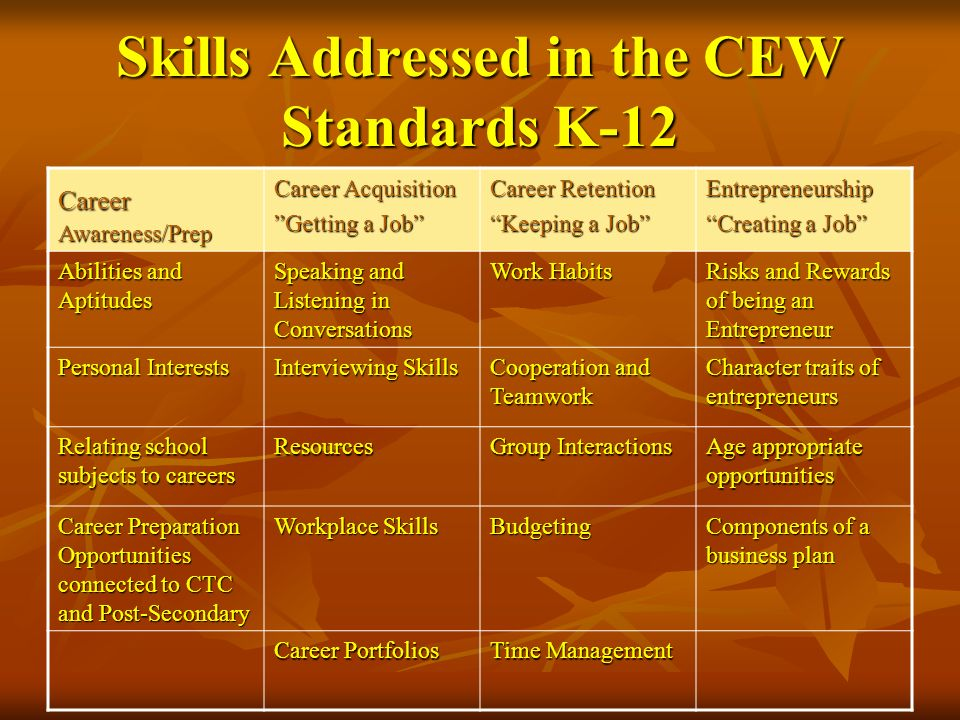 Skills Addressed in the CEW Standards K-12 Career Awareness/Prep Career Acquisition Getting a Job Career Retention Keeping a Job Entrepreneurship Crea