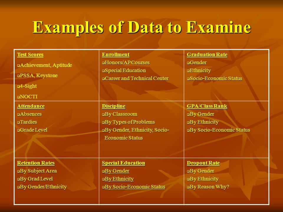 Examples of Data to Examine Test Scores Achievement, Aptitude PSSA, Keystone 4-Sight NOCTIEnrollment Honors/AP Courses Honors/AP Courses Special Educa