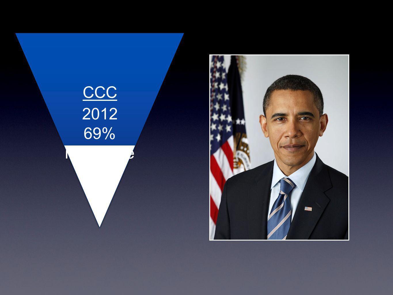2012 69% non-white CCC