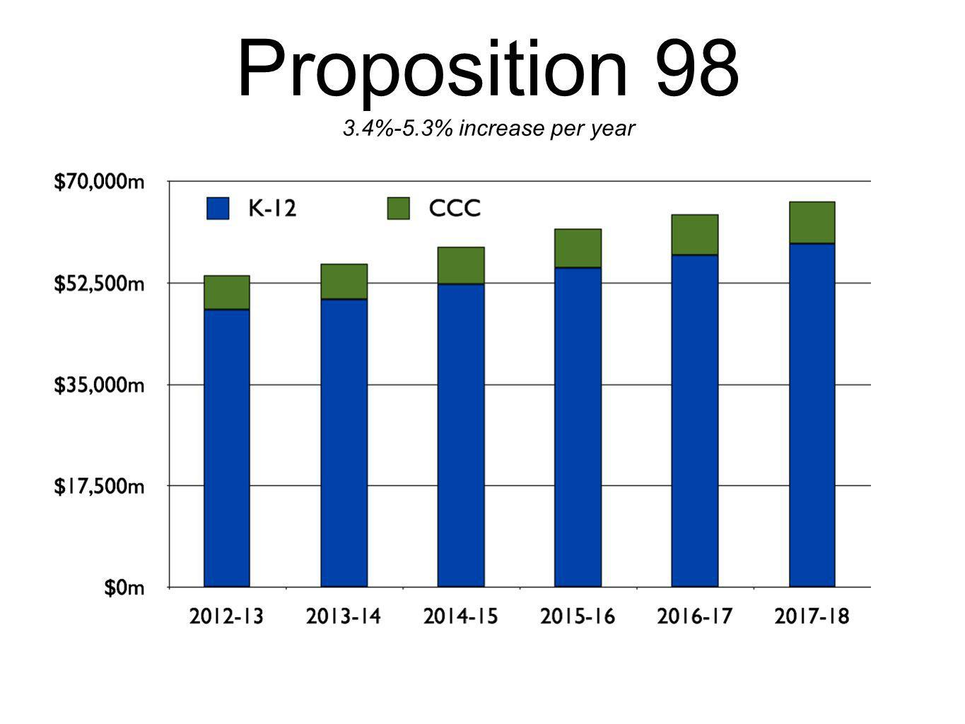 Proposition 98 3.4%-5.3% increase per year