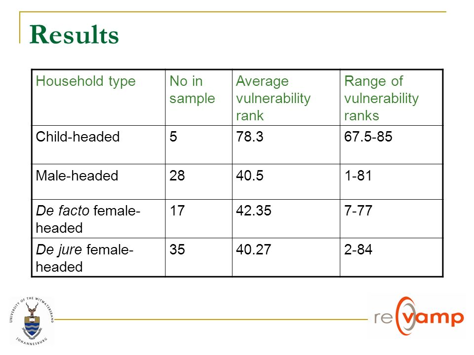 Results Household typeNo in sample Average vulnerability rank Range of vulnerability ranks Child-headed Male-headed De facto female- headed De jure female- headed