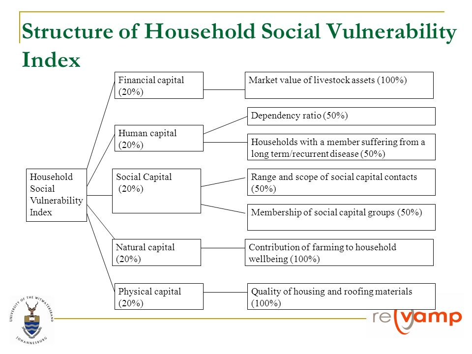 Structure of Household Social Vulnerability Index Household Social Vulnerability Index Financial capital (20%) Human capital (20%) Social Capital (20%) Natural capital (20%) Physical capital (20%) Market value of livestock assets (100%) Dependency ratio (50%) Households with a member suffering from a long term/recurrent disease (50%) Range and scope of social capital contacts (50%) Membership of social capital groups (50%) Contribution of farming to household wellbeing (100%) Quality of housing and roofing materials (100%)