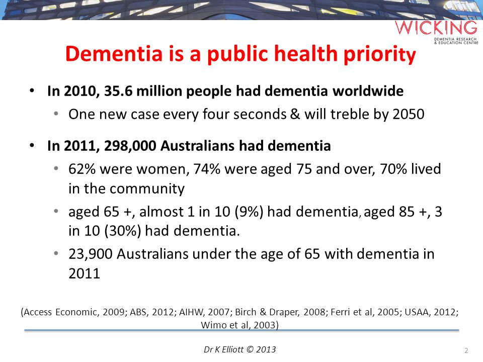 Dementia is a public health priori ty 2 In 2010, 35.6 million people had dementia worldwide One new case every four seconds & will treble by 2050 In 2