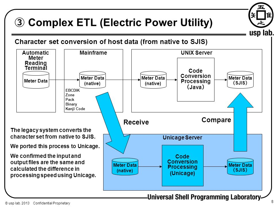 © usp lab. 2013 Confidential Proprietary Complex ETL (Electric Power Utility) 8 UNIX Server Unicage Server Code Conversion Processing (Unicage) Charac