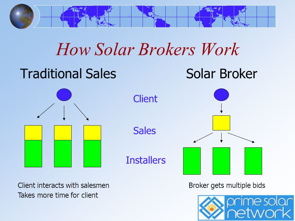 How Solar Brokers Work Traditional SalesSolar Broker Client Sales Installers Client interacts with salesmen Takes more time for client Broker gets mul