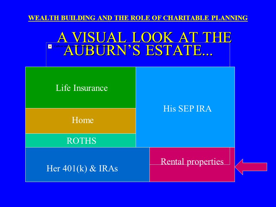 CASE PROFILE - cont. WEALTH BUILDING AND THE ROLE OF CHARITABLE PLANNING CASE PROFILE - cont. $300,000 life insurance on him $125,000 life insurance o