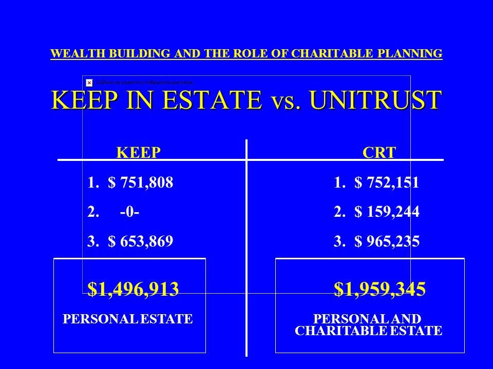 SUMMARY OF BENEFITS WEALTH BUILDING AND THE ROLE OF CHARITABLE PLANNING SUMMARY OF BENEFITS KEEP IN ESTATE 3.Rentals value at the end of lifetime: $65
