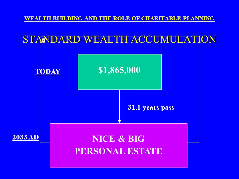 KEEP IN ESTATE vs. UNITRUST WEALTH BUILDING AND THE ROLE OF CHARITABLE PLANNING KEEP IN ESTATE vs. UNITRUST KEEP CRT 1. $ 751,8081. $ 752,151 2. -0-2.