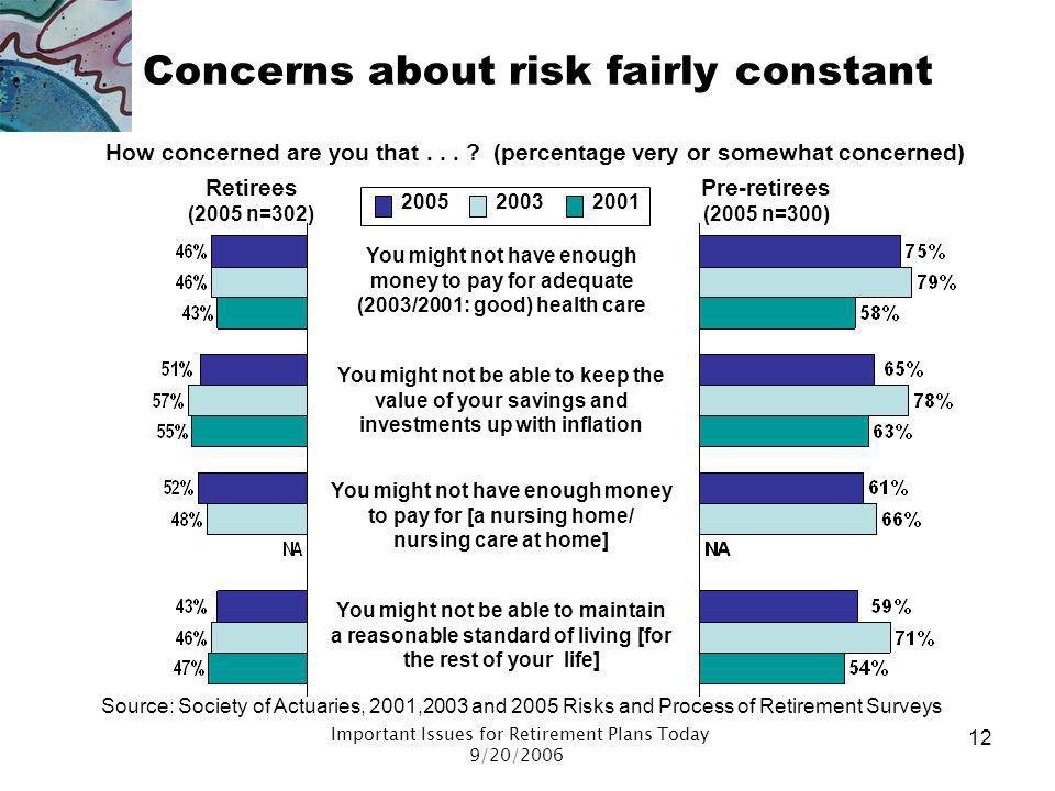 Important Issues for Retirement Plans Today 9/20/2006 11 Puzzles around risk perceptions Pre-retirees are worried, but worry doesnt translate into act