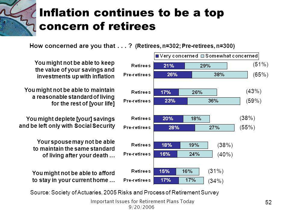 Important Issues for Retirement Plans Today 9/20/2006 51 Inflation Second most important risk concern Focus groups indicate that little is done to add