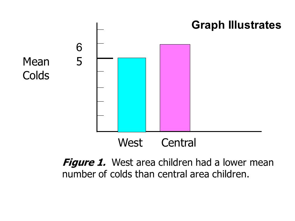 Graph Illustrates Central Mean Colds 5 Figure 1.