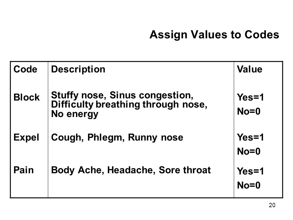20 Assign Values to Codes Code Block Expel Pain Description Stuffy nose, Sinus congestion, Difficulty breathing through nose, No energy Cough, Phlegm, Runny nose Body Ache, Headache, Sore throat Value Yes=1 No=0 Yes=1 No=0 Yes=1 No=0