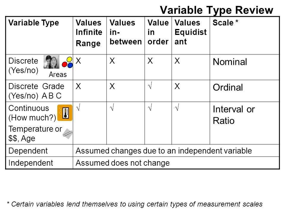 Variable Type Review Variable TypeValues Infinite Range Values in- between Value in order Values Equidist ant Scale * Discrete (Yes/no) XXXX Nominal Discrete Grade (Yes/no) A B C XXX Ordinal Continuous (How much ) Temperature or $$, Age Interval or Ratio DependentAssumed changes due to an independent variable IndependentAssumed does not change * Certain variables lend themselves to using certain types of measurement scales Areas