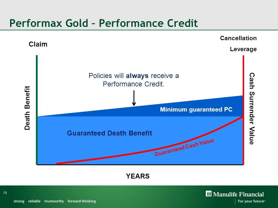 Performax Gold – Performance Credit 13 Guaranteed Death Benefit Guaranteed Cash Value Claim Cancellation Leverage YEARS Death Benefit Cash Surrender V