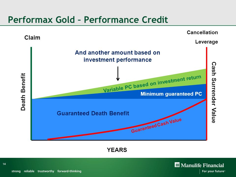 Performax Gold – Performance Credit 14 Guaranteed Death Benefit Guaranteed Cash Value Claim Cancellation Leverage YEARS Death Benefit Cash Surrender V