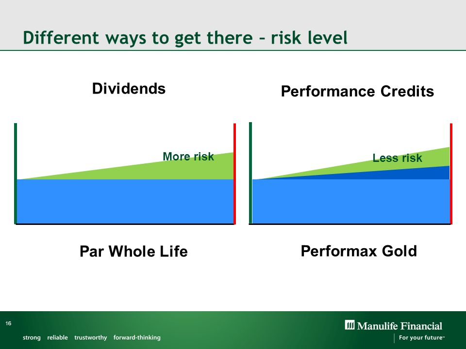Different ways to get there – risk level 16 Dividends Performance Credits Par Whole Life Performax Gold More risk Less risk