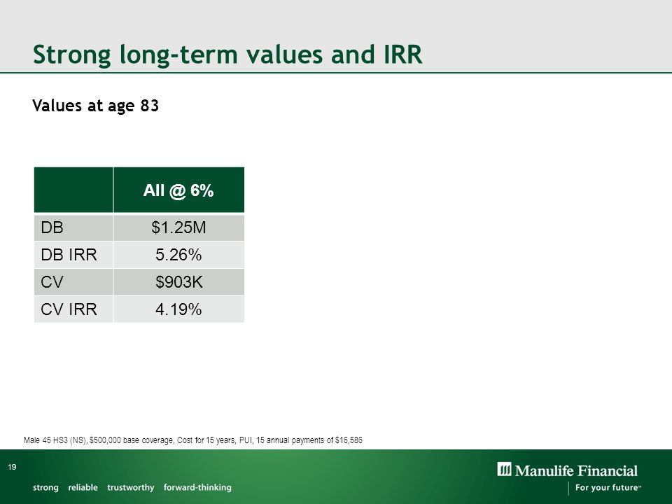Strong long-term values and IRR All @ 6% 3.5% for 10 years 3.5% for 15 years 3.5% for 20 years DB$1.25M$1.22M$1.16M$1.06M DB IRR5.26%5.19%5.02%4.72% C