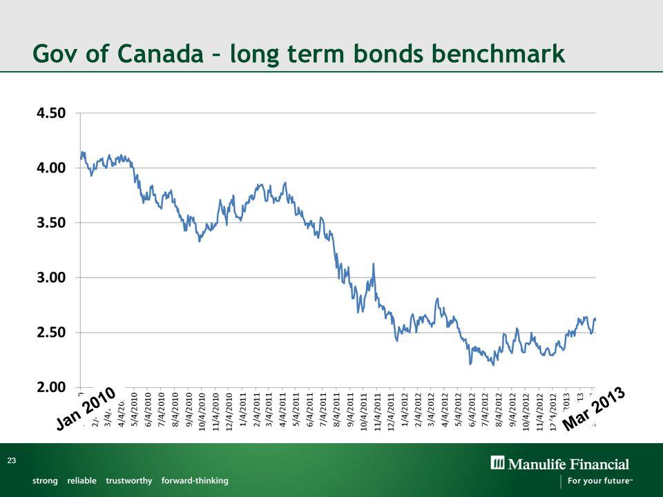Gov of Canada – long term bonds benchmark 23 Jan 2010 Mar 2013