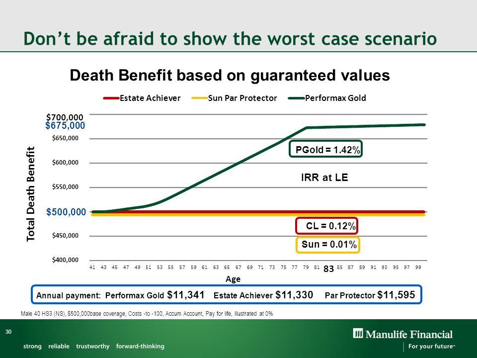 Death Benefit based on guaranteed values 30 $400,000 $450,000 $500,000 $550,000 $600,000 $650,000 $700,000 414345474951535557596163656769717375777981